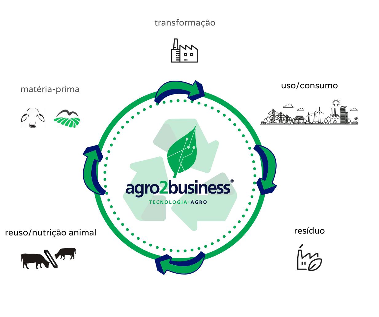 Agro2business - Transforme resíduo agro em dinheiro